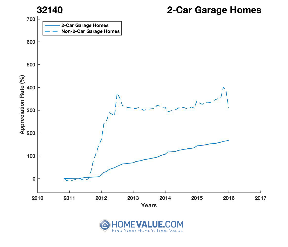 2 Car Garage Homes have appreciated 2.7x faster since 03/15/2012.