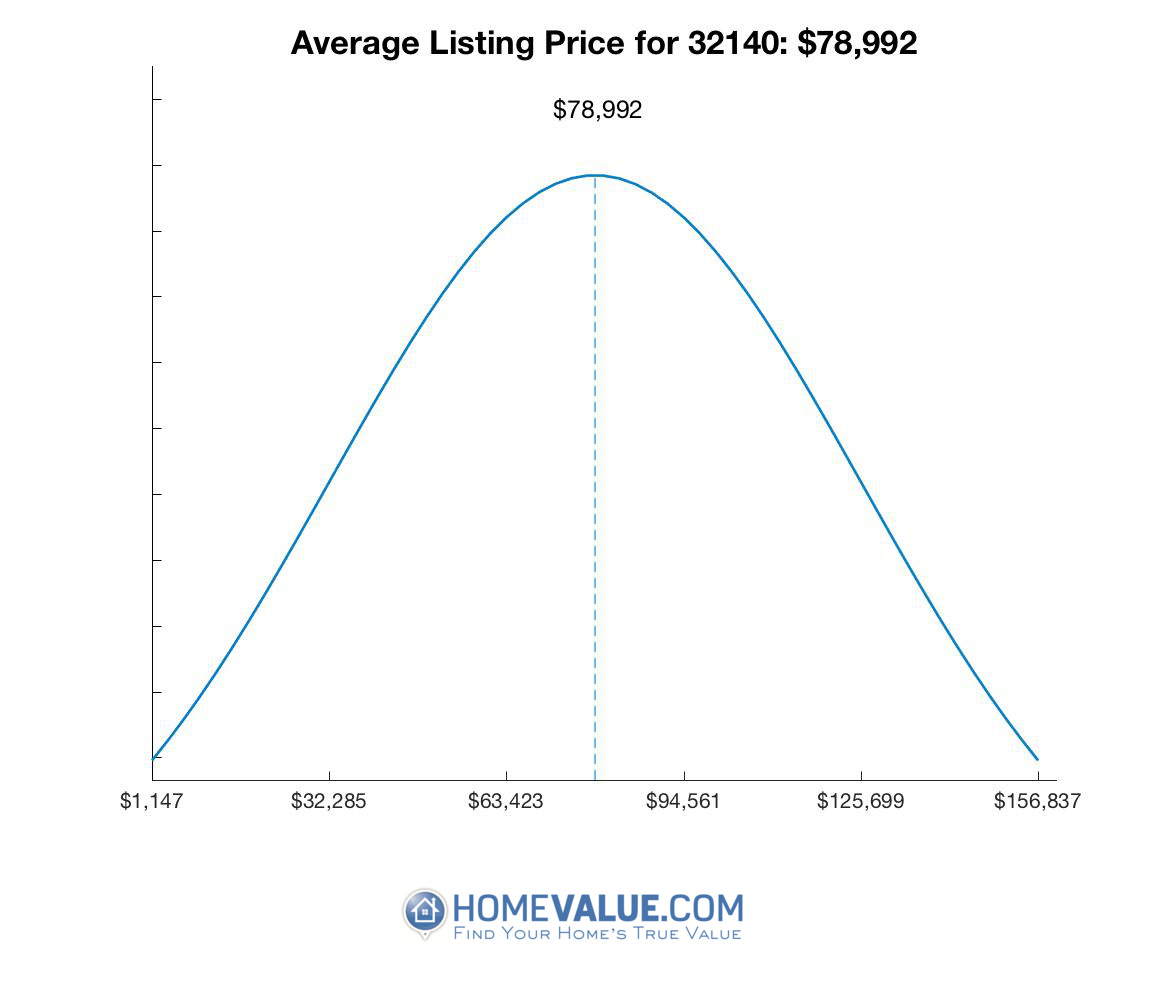 Average List Price 32140