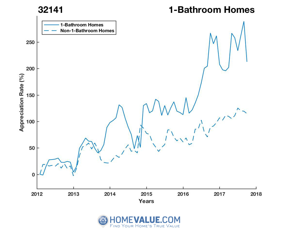 1 Bathroom Homes have appreciated 92% faster since 03/15/2012.