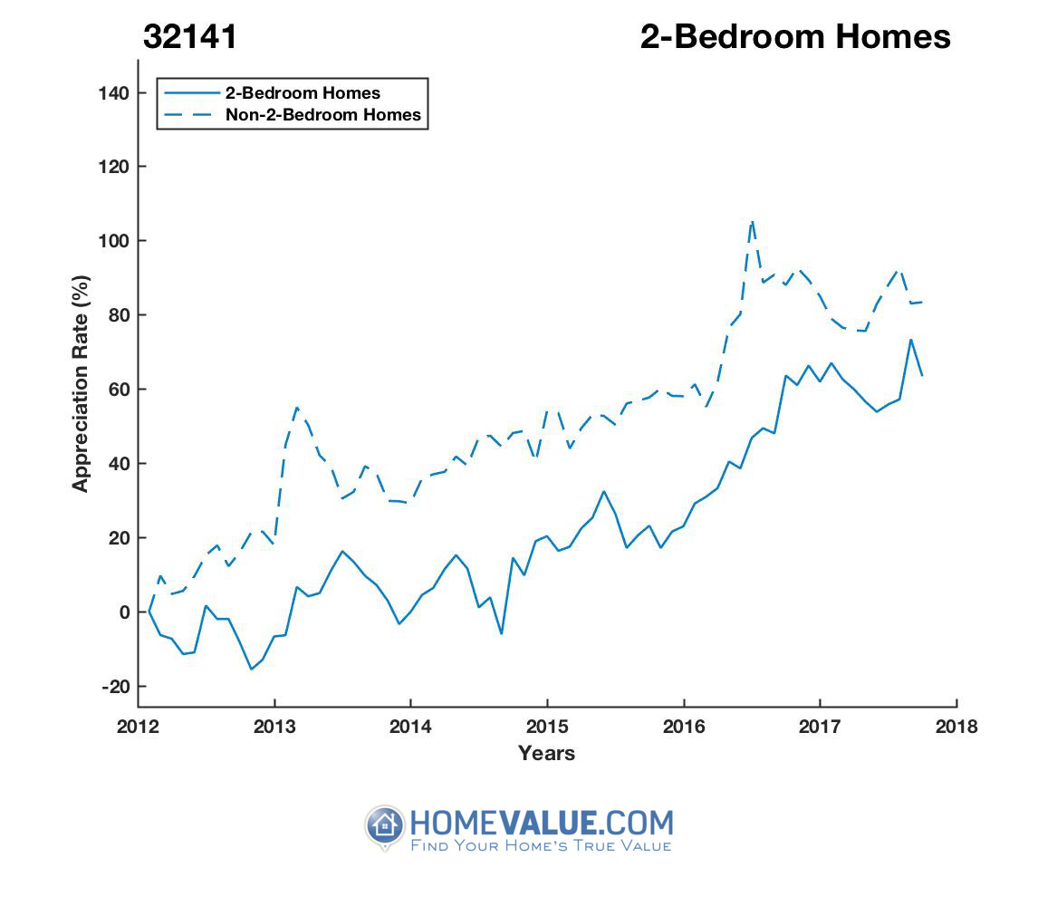 2 Bedrooms Homes have appreciated 34% faster since 03/15/2013.