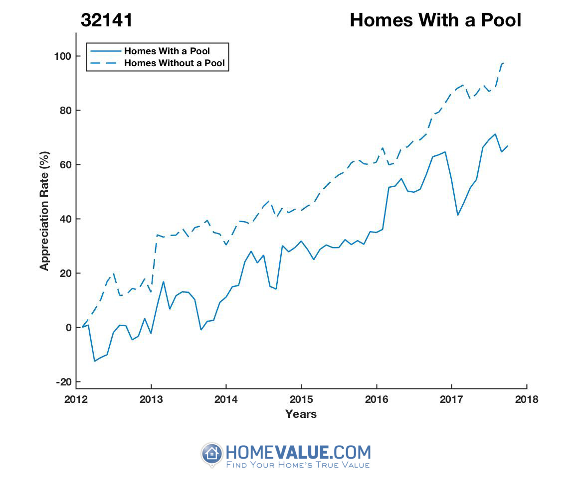 1 Homes With A Pool Homes have appreciated 21% faster since 09/15/2013.