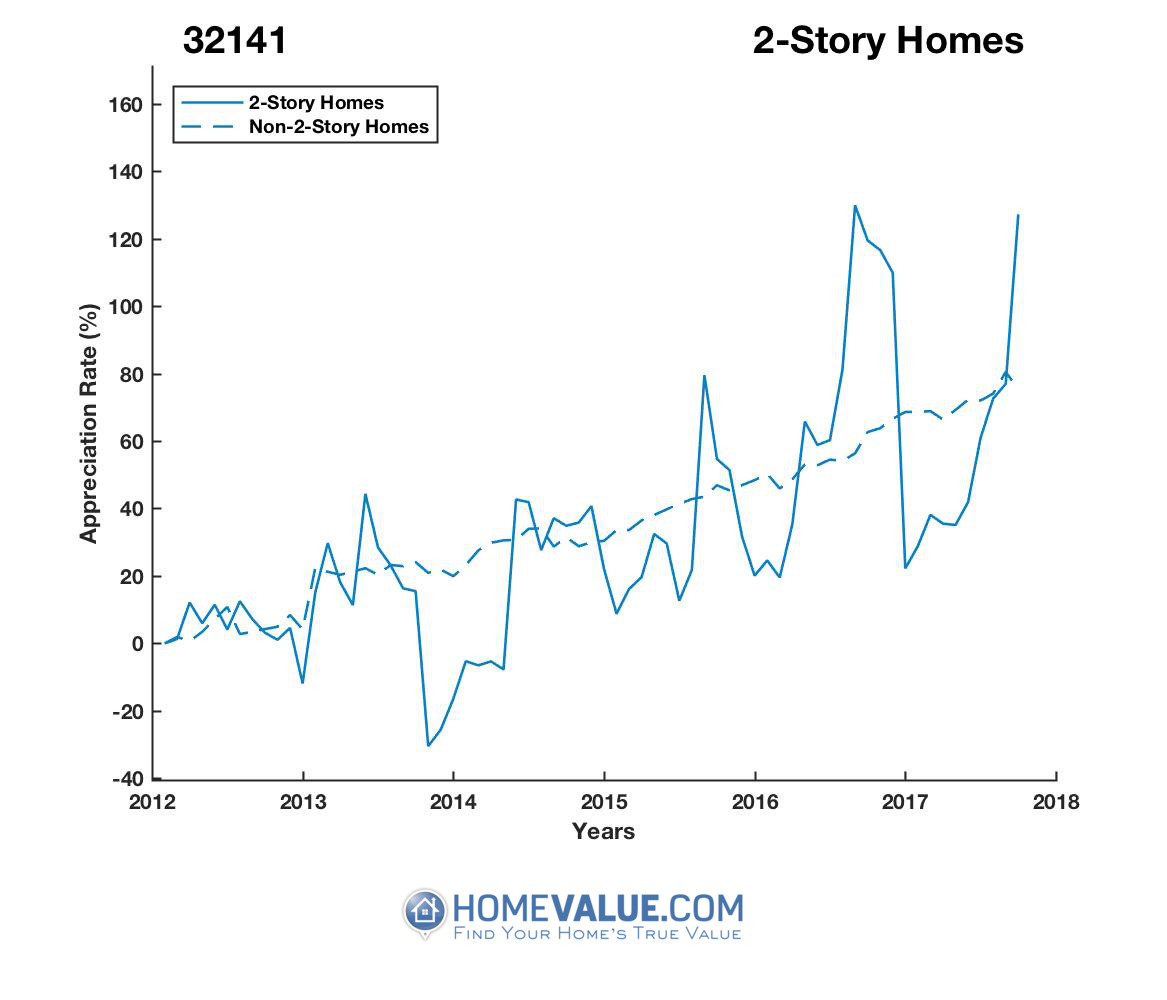 2 Stories Homes have appreciated 2.0x faster since 03/15/2014.