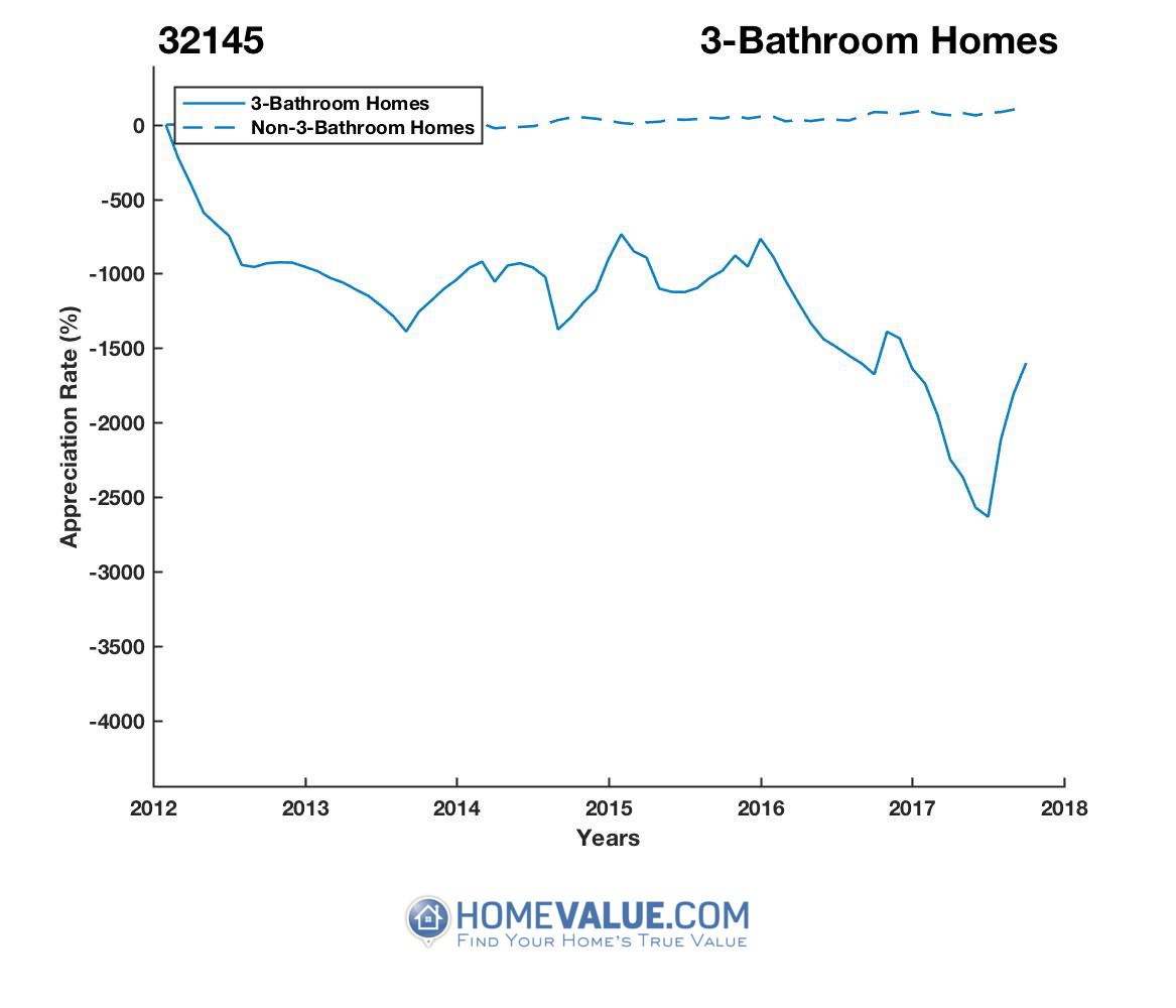 3 Bathrooms Homes have appreciated 3.9x faster since 03/15/2012.