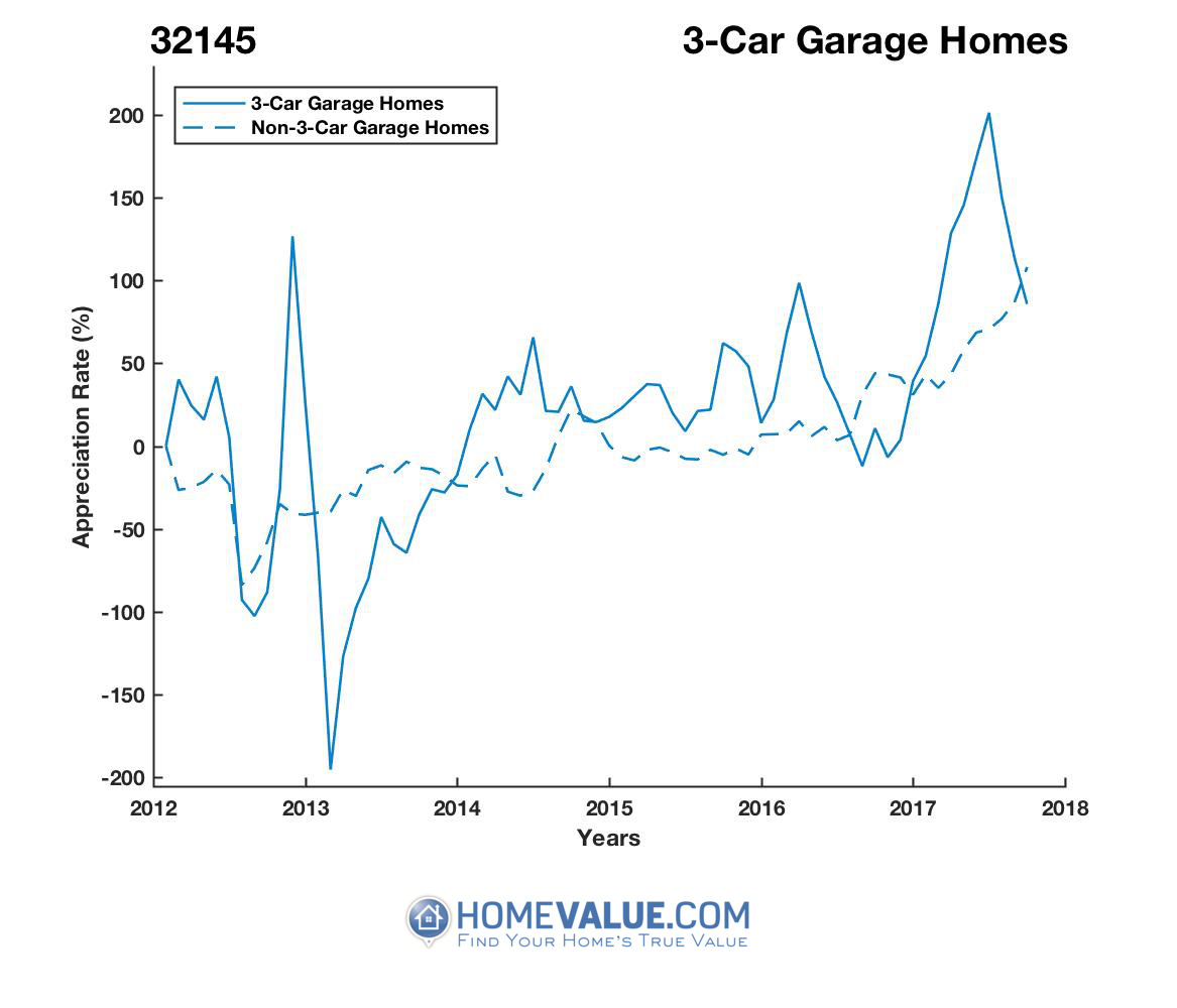 3 Car Garage Homes have appreciated 10.3x faster since 09/15/2012.