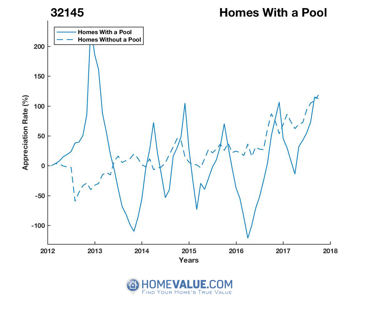 1 Homes With A Pool Homes have appreciated 166.2x faster since 09/15/2013.