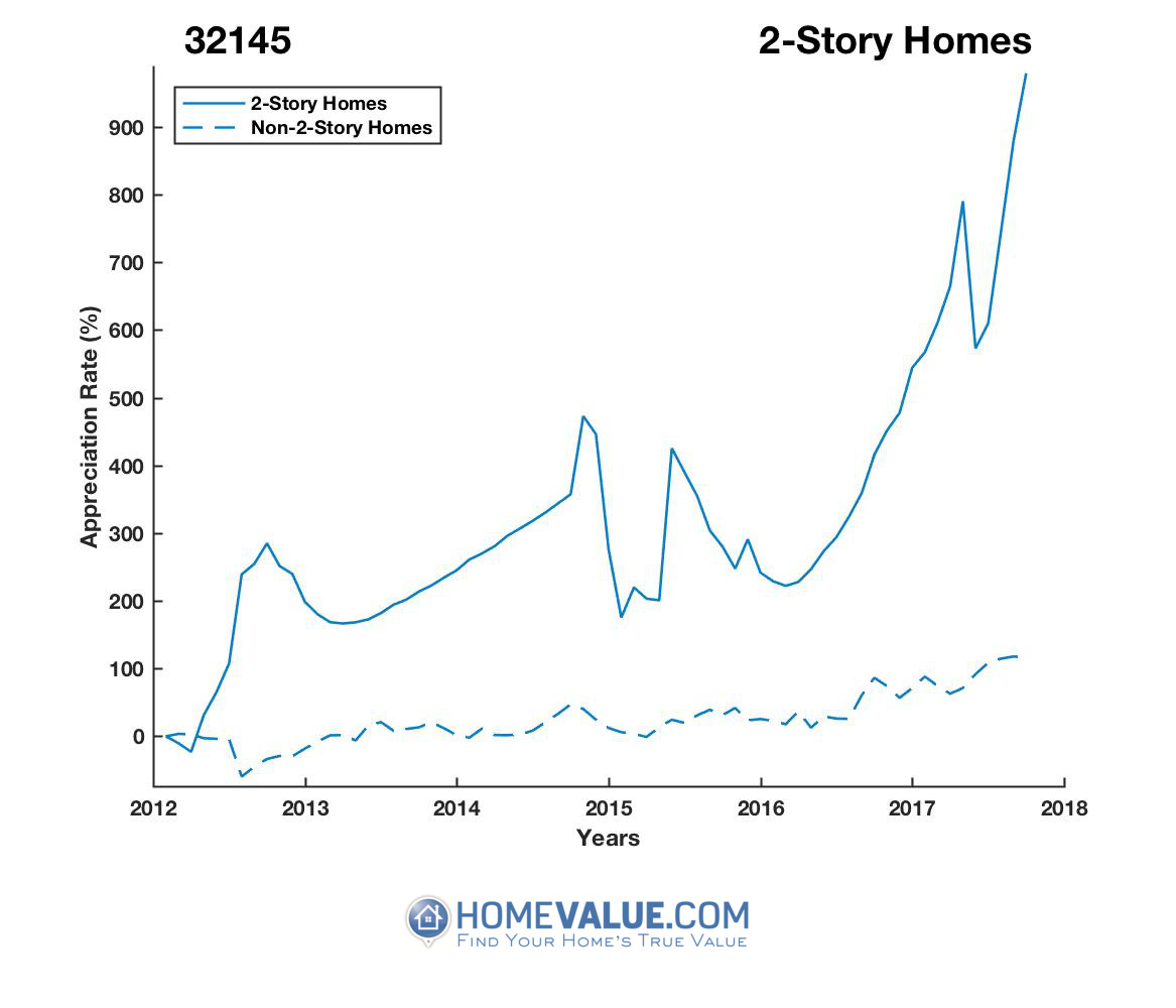 2 Stories Homes have appreciated 12.9x faster since 03/15/2012.