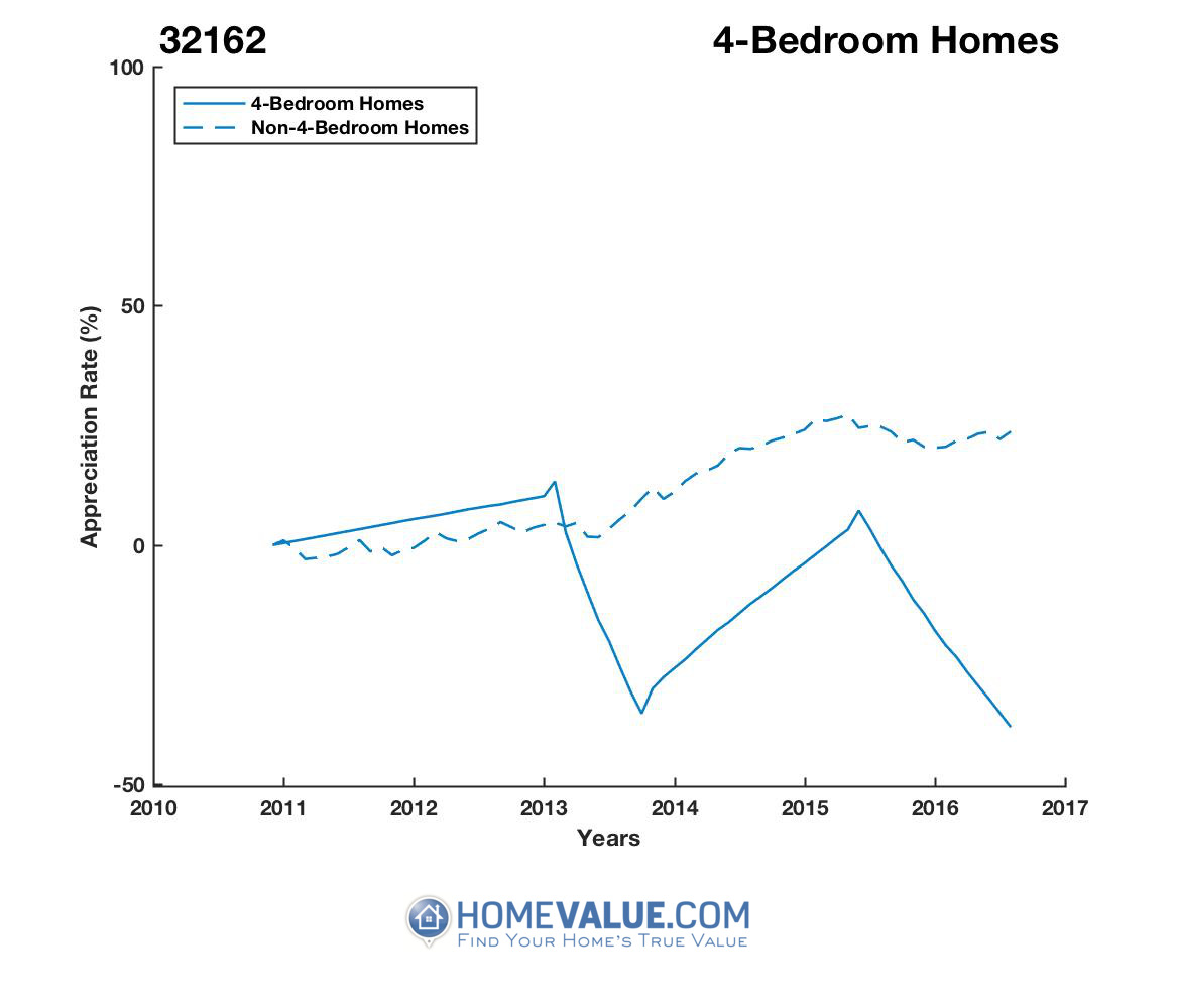 4 Bedrooms Homes have appreciated 50% faster since 09/15/2016.