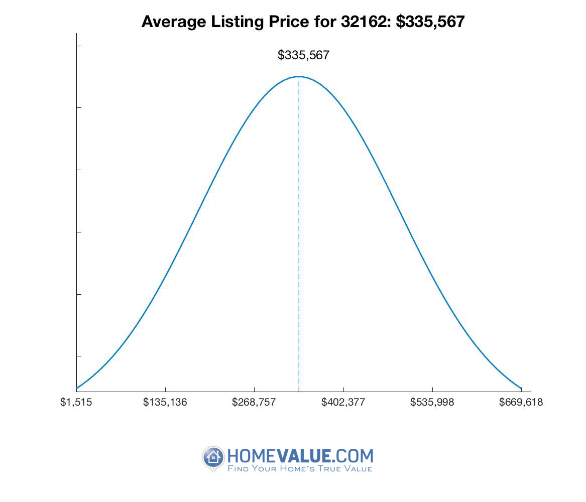 Average List Price 32162