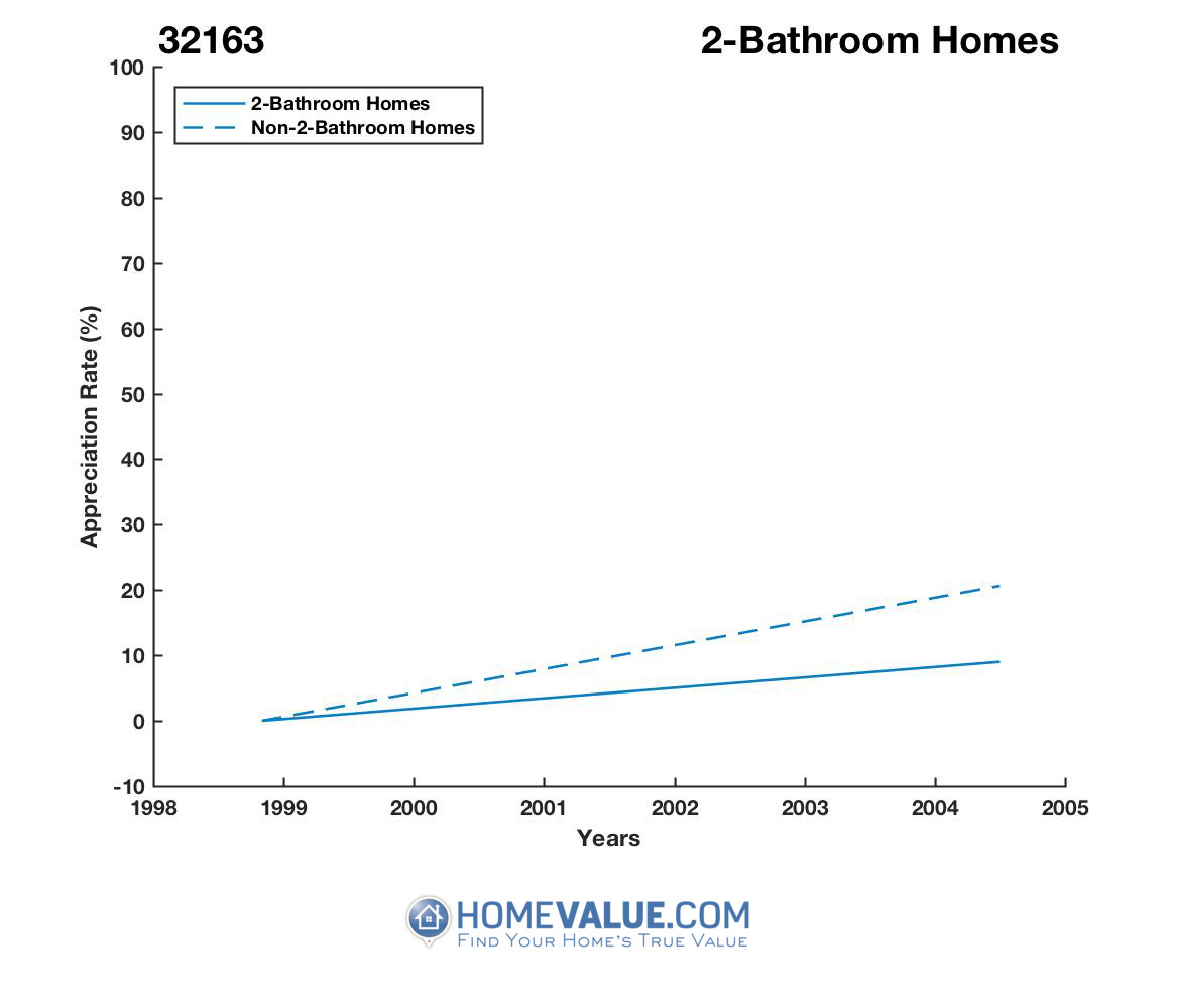 2 Bathrooms Homes have appreciated 55% faster since 03/15/2012.