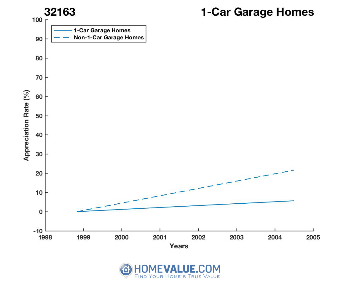 1 Car Garage Homes have appreciated 22% faster since 03/15/2012.
