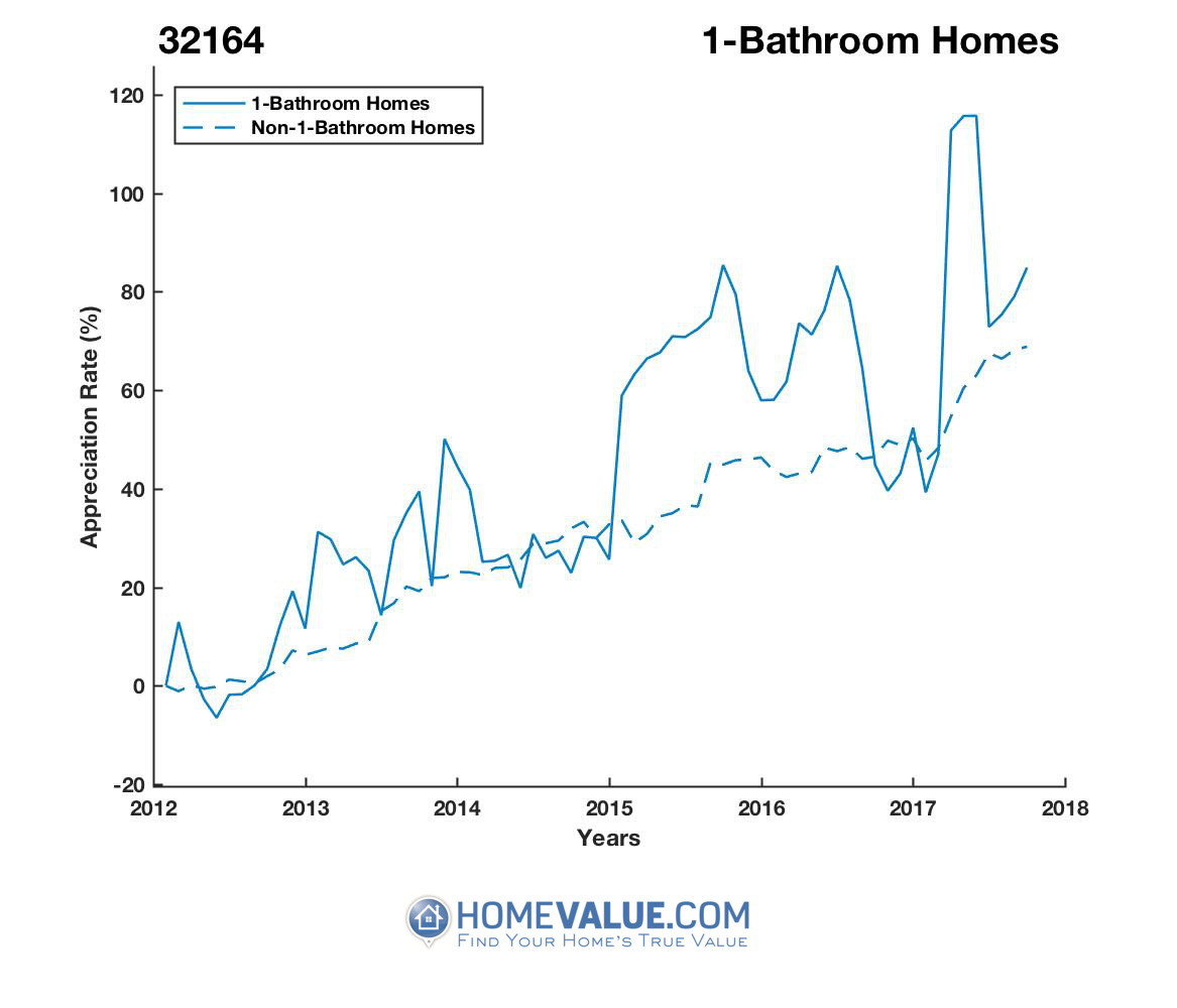 1 Bathroom Homes have appreciated 22% faster since 09/15/2014.