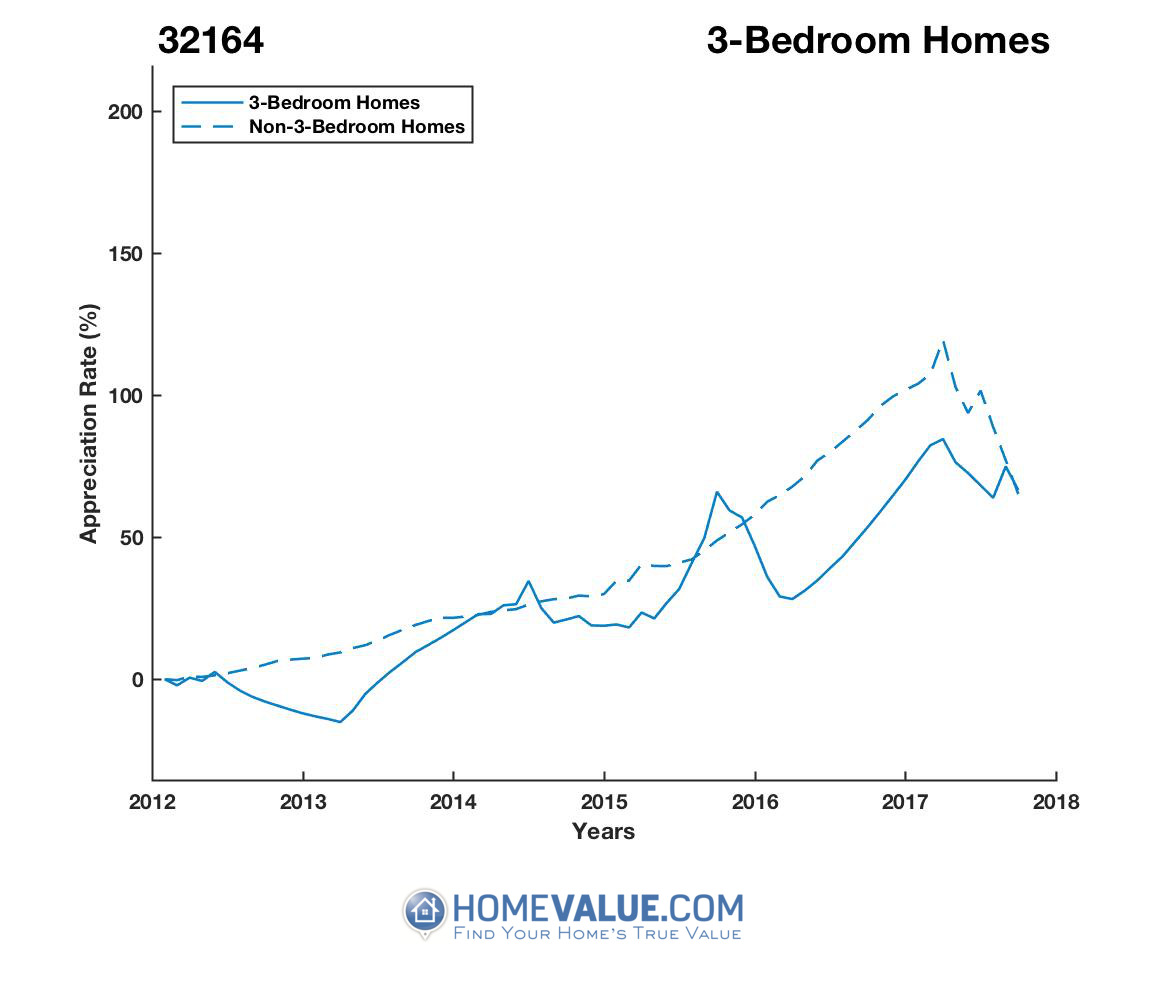 3 Bedrooms Homes have appreciated 45% faster since 03/15/2013.