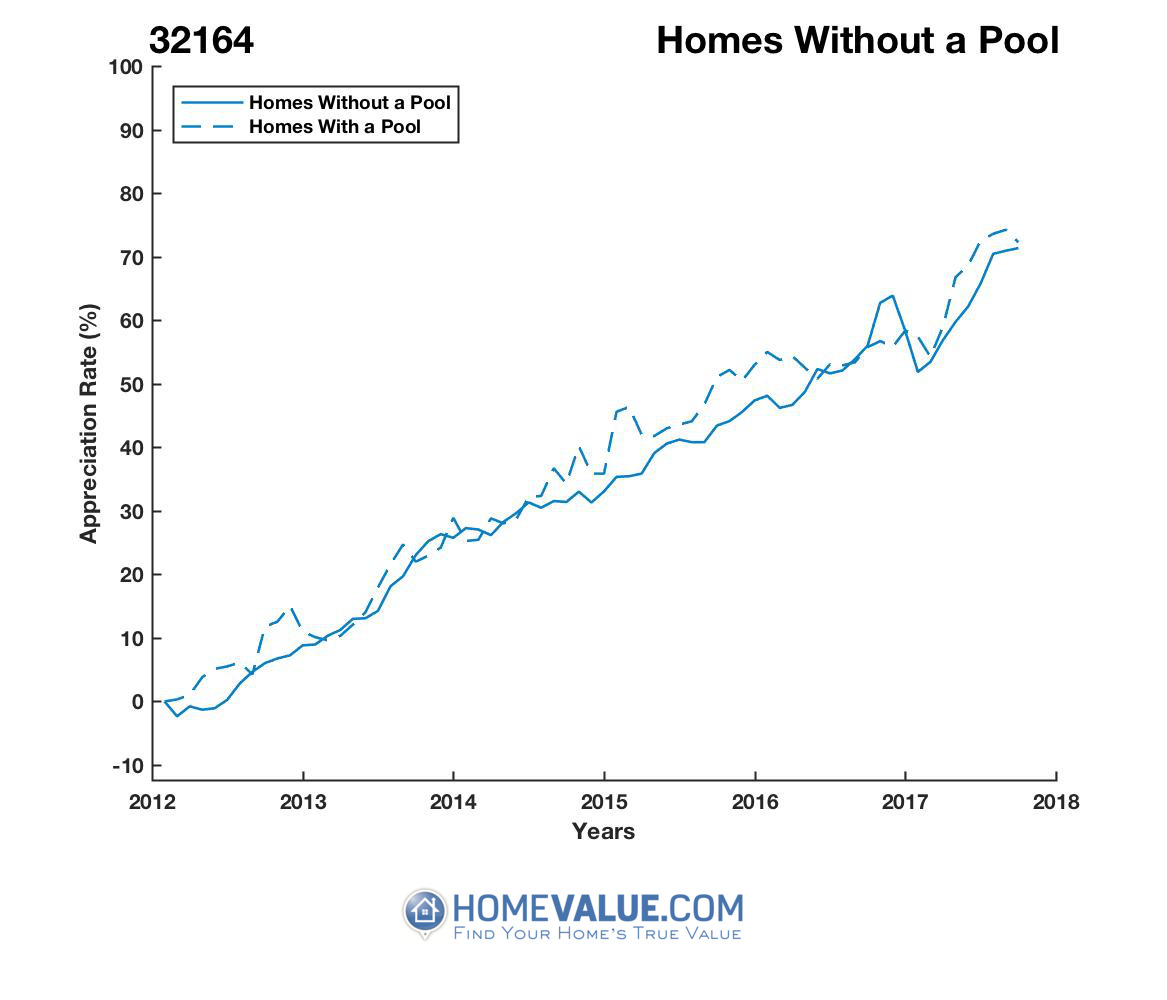 Homes Without A Pool Homes have appreciated 7% faster since 09/15/2012.