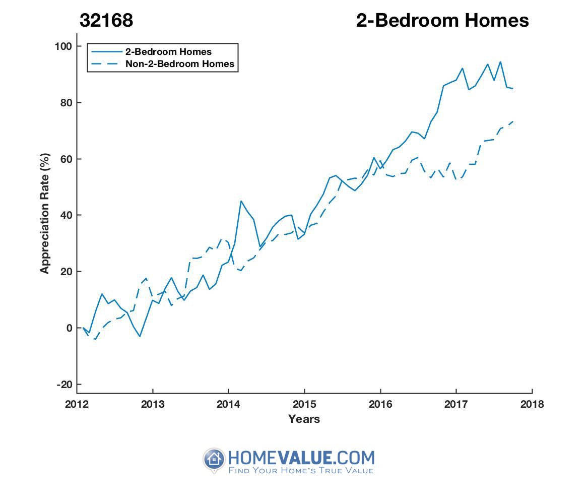 2 Bedrooms Homes have appreciated 27% faster since 09/15/2013.