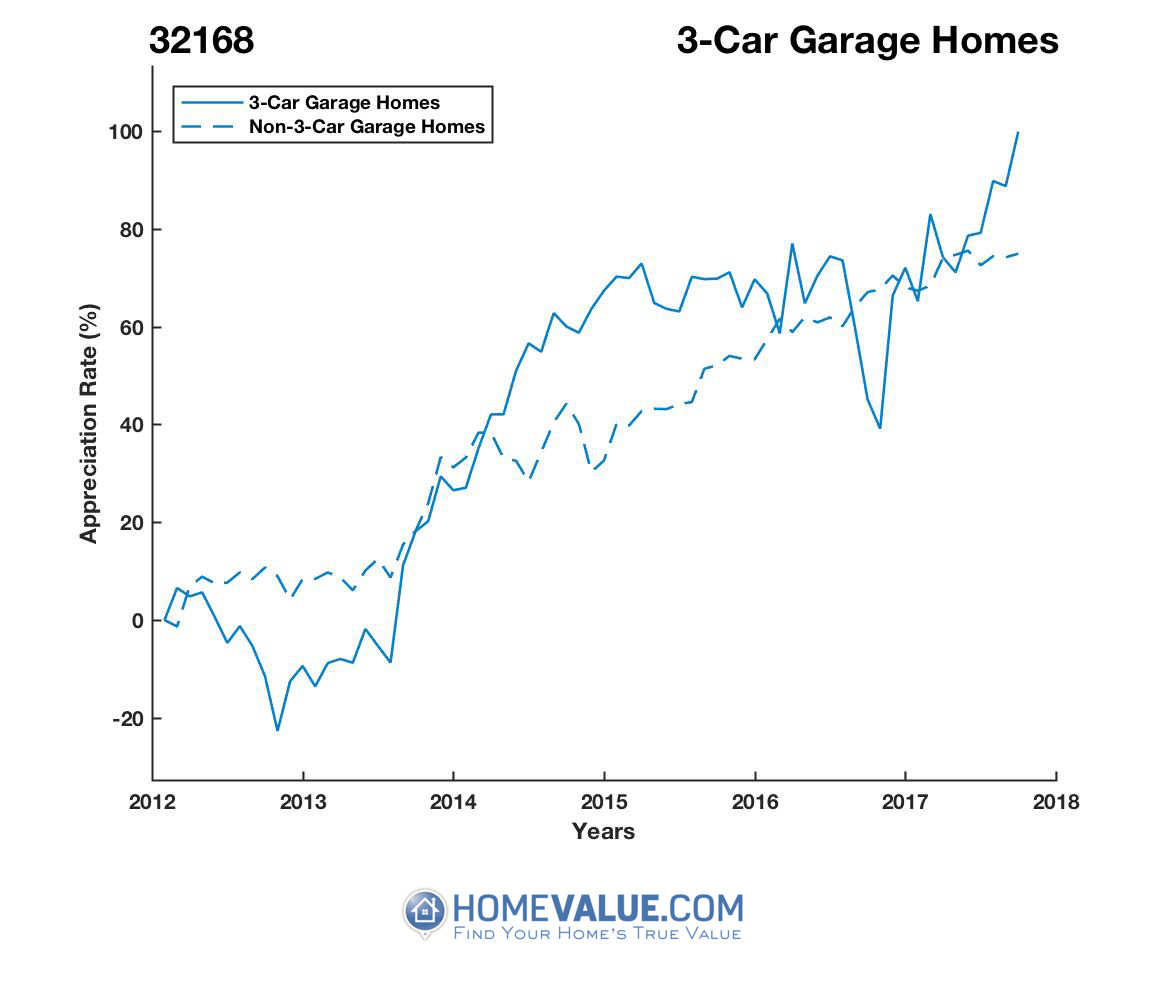 3 Car Garage Homes have appreciated 67% faster since 09/15/2012.