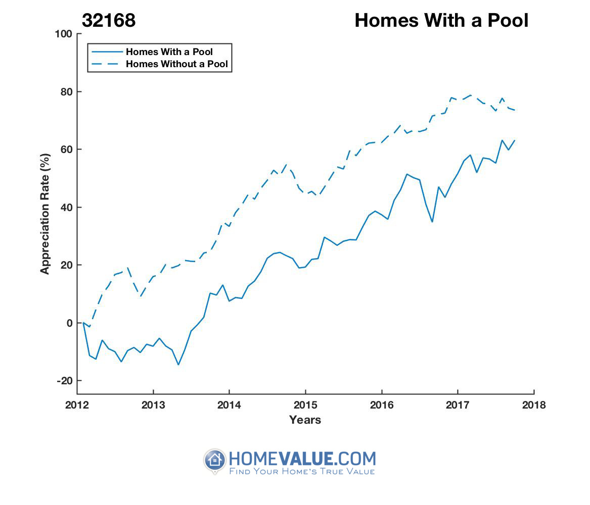 1 Homes With A Pool Homes have appreciated 34% faster since 03/15/2013.