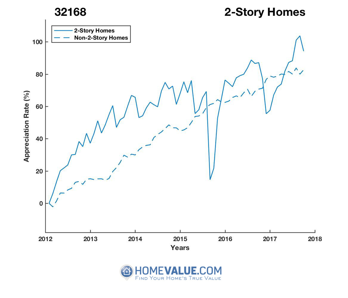 2 Stories Homes have appreciated 47% faster since 09/15/2015.