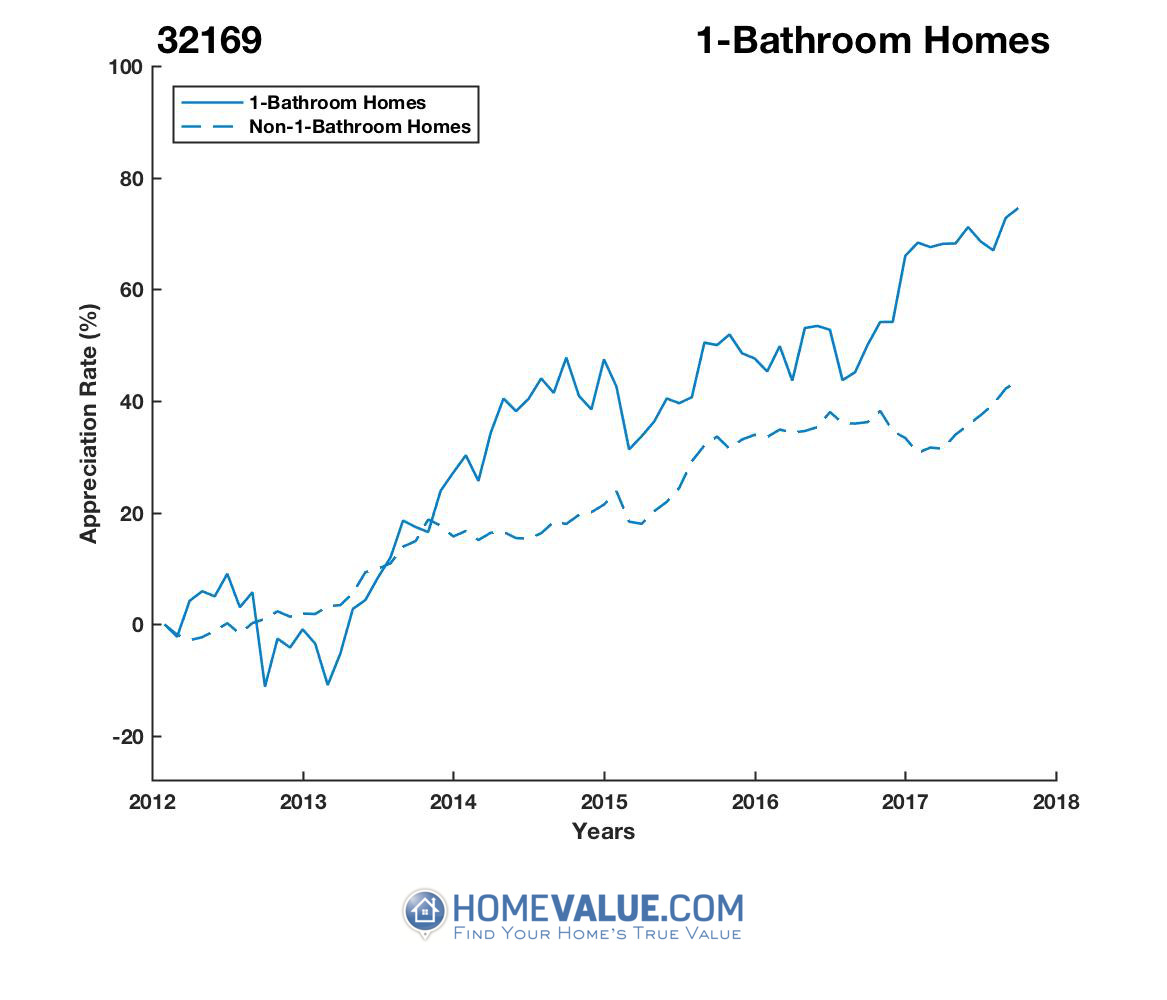 1 Bathroom Homes have appreciated 54% faster since 09/15/2012.