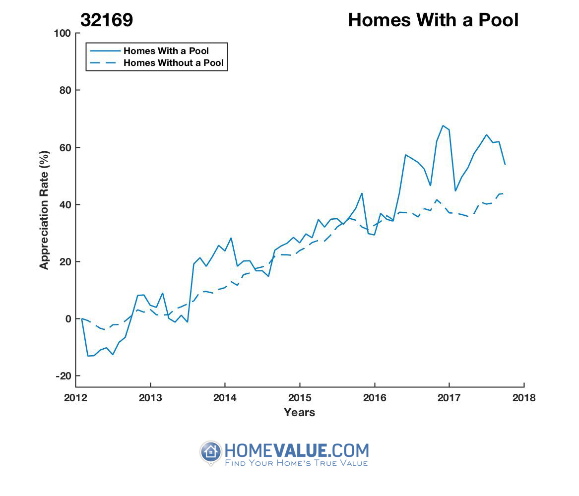 1 Homes With A Pool Homes have appreciated 30% faster since 03/15/2012.