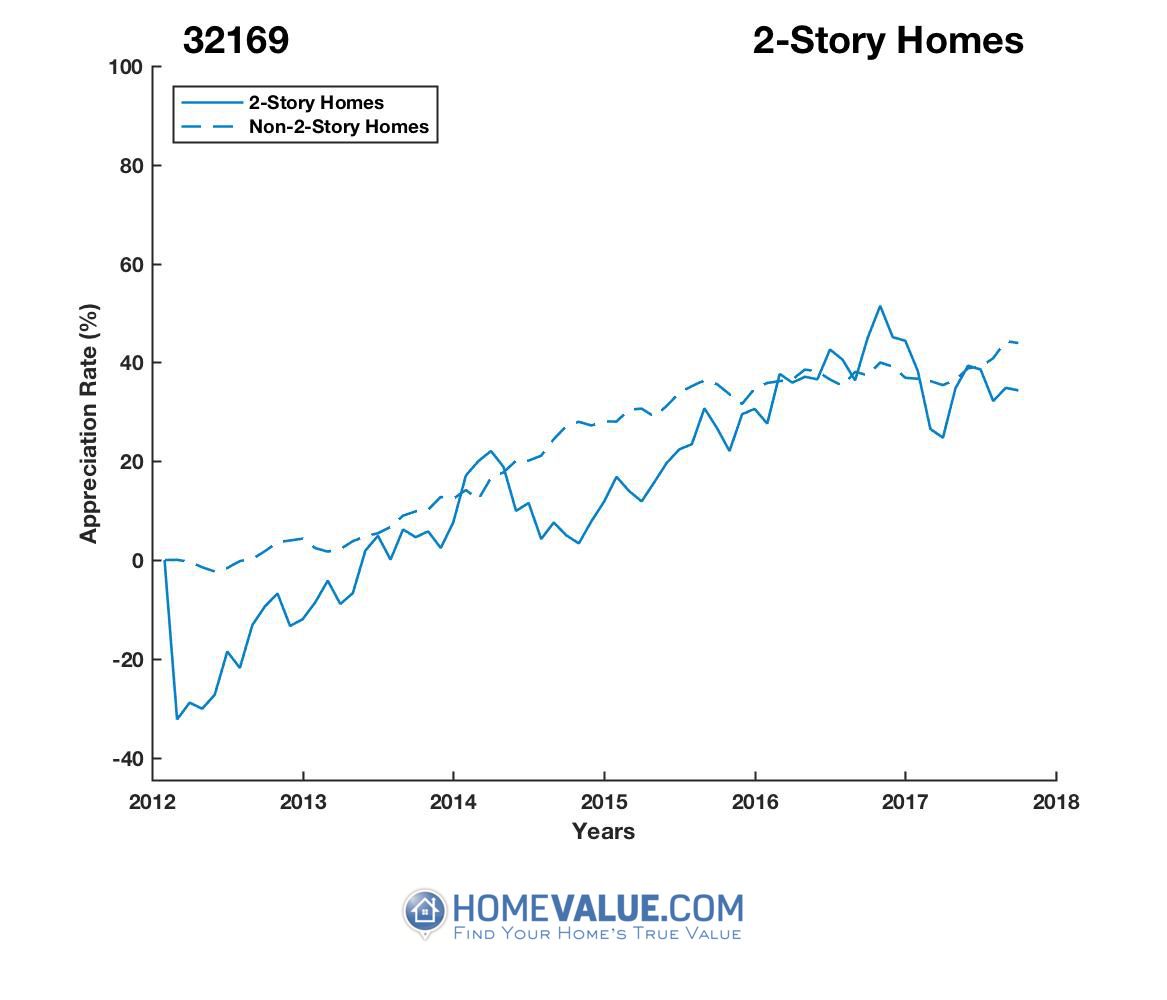 2 Stories Homes have appreciated 44% faster since 03/15/2012.