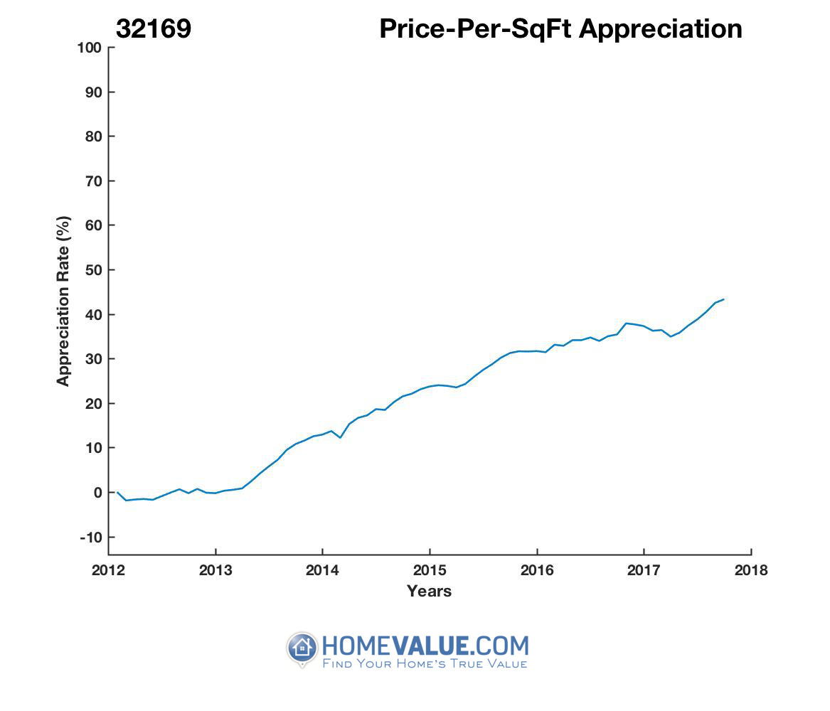 Average Price Per Sq.Ft. 32169