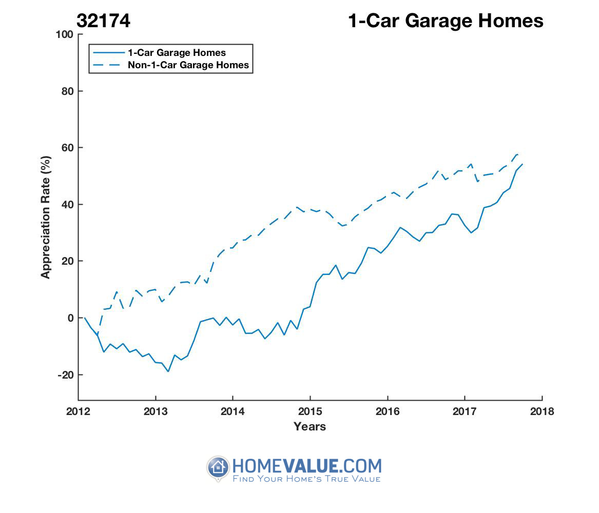 1 Car Garage Homes have appreciated 40% faster since 03/15/2014.