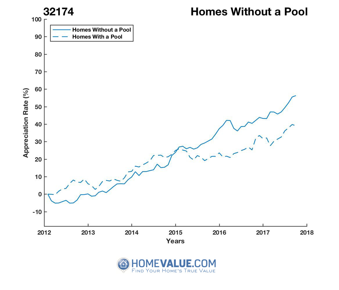 Homes Without A Pool Homes have appreciated 32% faster since 09/15/2012.