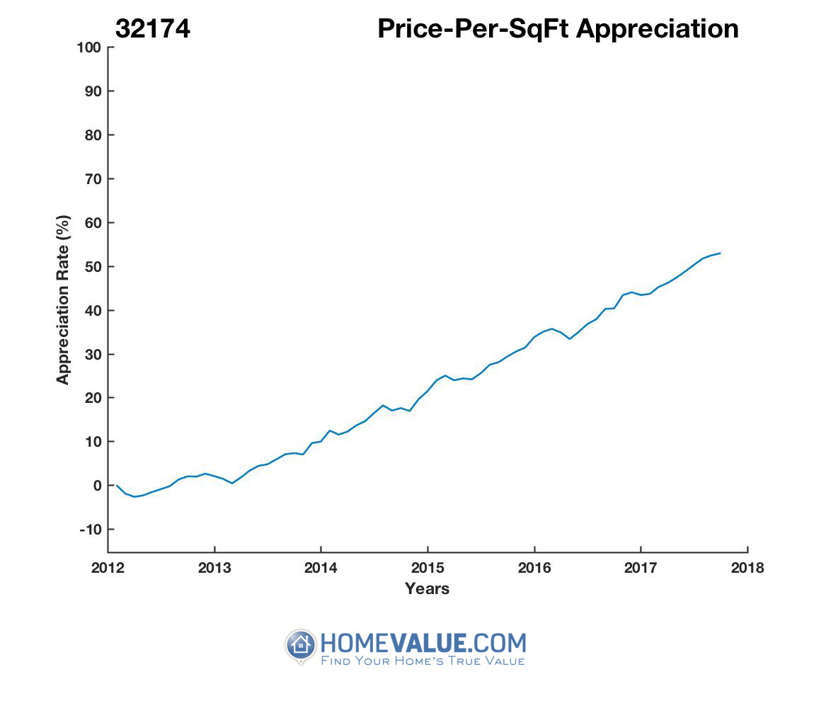 Average Price Per Sq.Ft. 32174