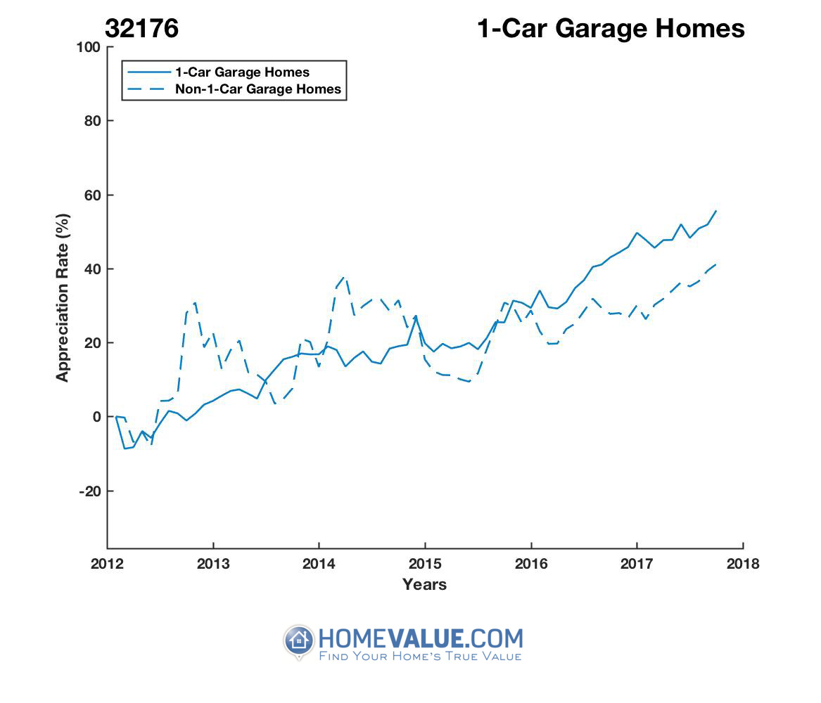 1 Car Garage Homes have appreciated 40% faster since 09/15/2012.