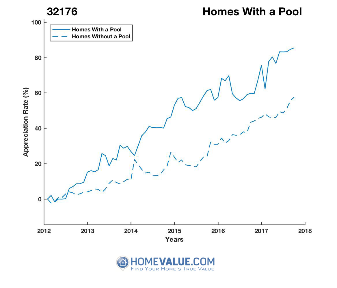 1 Homes With A Pool Homes have appreciated 29% faster since 03/15/2012.