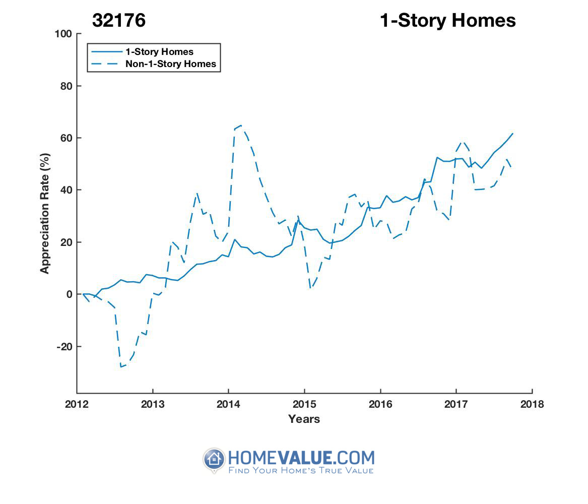1 Story Homes have appreciated 46% faster since 03/15/2014.