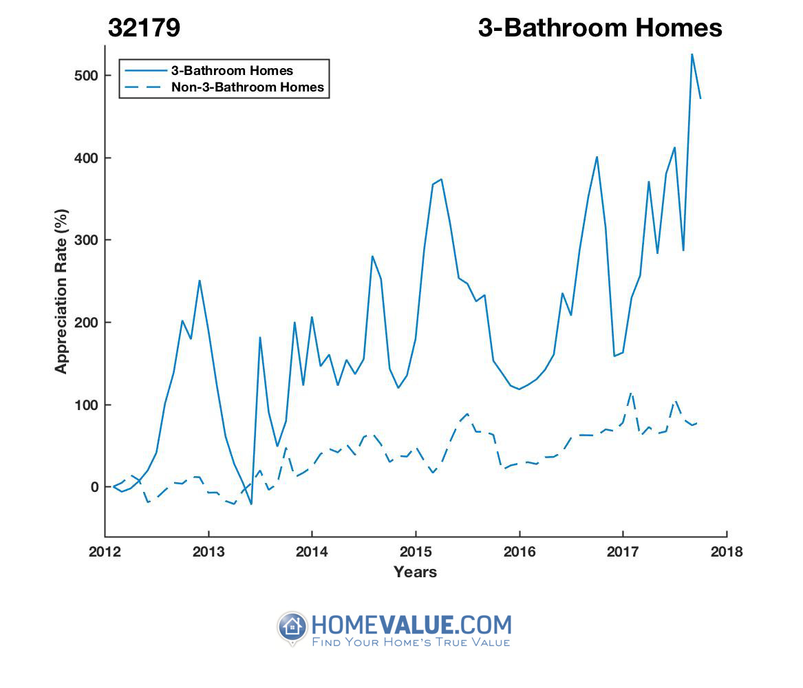 3 Bathrooms Homes have appreciated 5.3x faster since 03/15/2012.