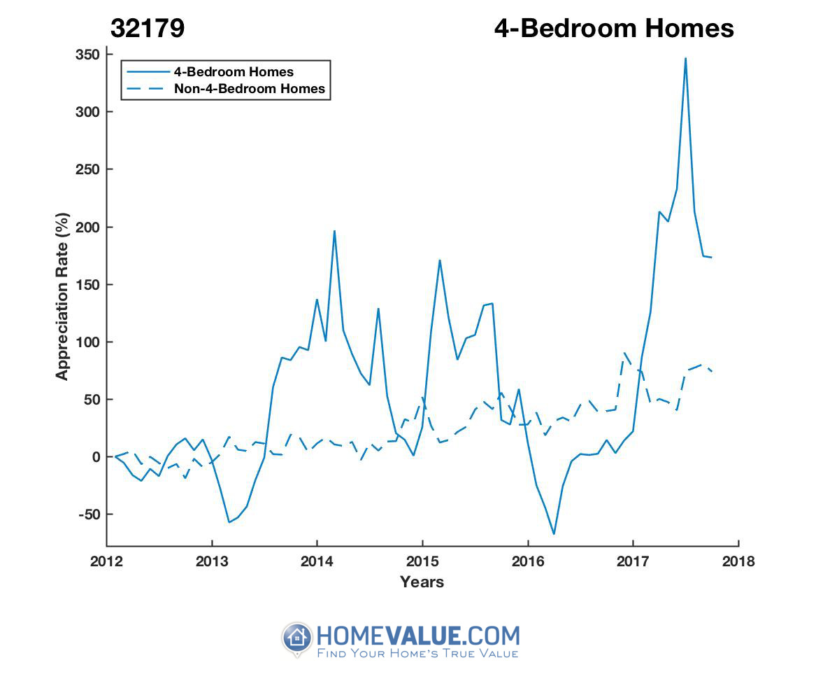 4 Bedrooms Homes have appreciated 8.1x faster since 03/15/2016.