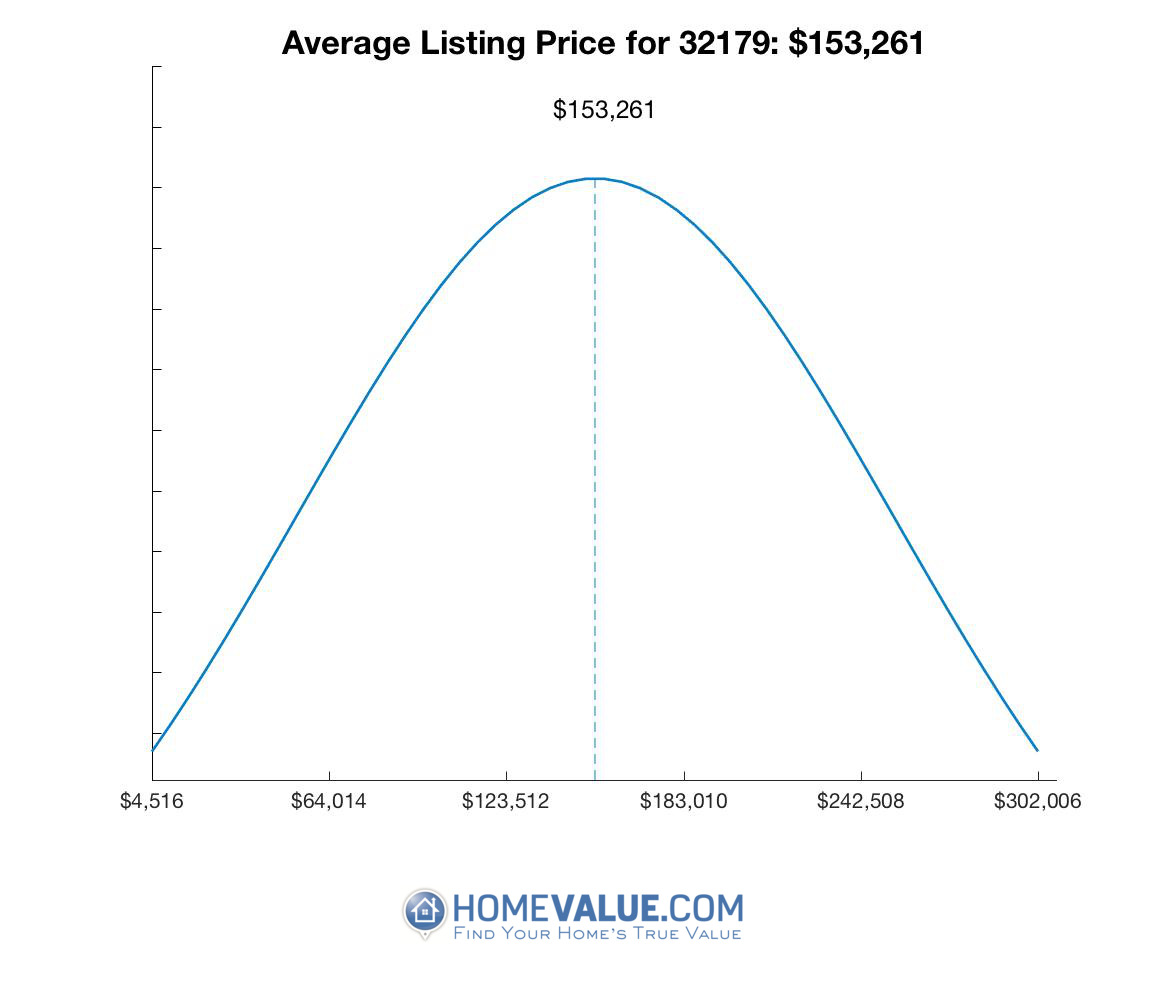 Average List Price 32179