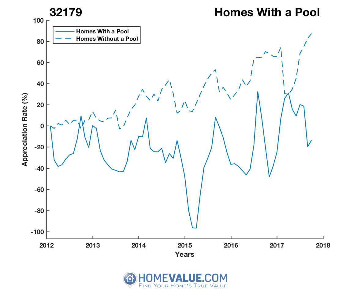 1 Homes With A Pool Homes have appreciated 25.8x faster since 03/15/2015.