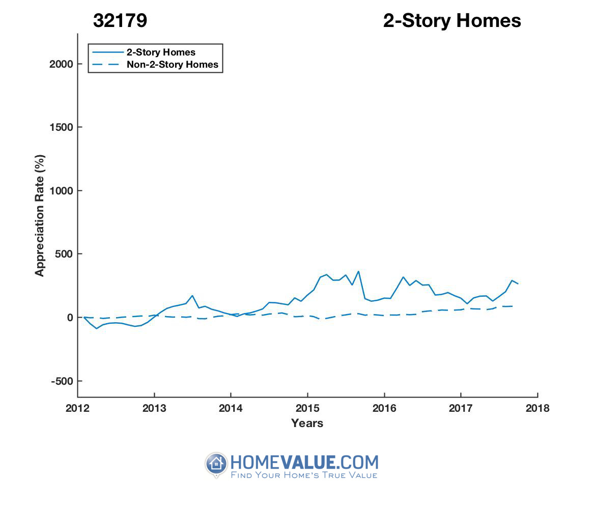 2 Stories Homes have appreciated 37.1x faster since 03/15/2012.