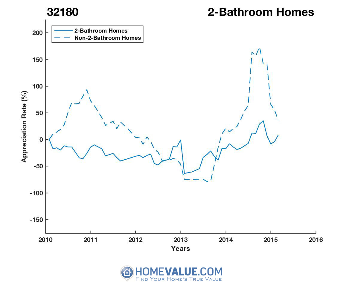 2 Bathrooms Homes have appreciated 9.5x faster since 02/15/2013.