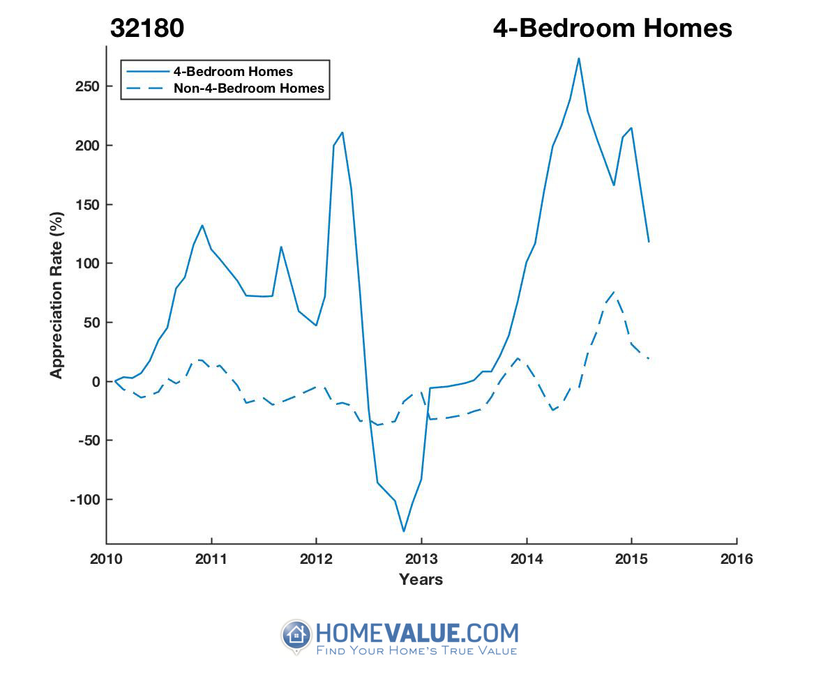 4 Bedrooms Homes have appreciated 45.8x faster since 08/15/2012.