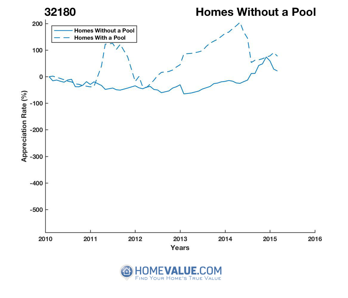 Homes Without A Pool Homes have appreciated 3.1x faster since 02/15/2013.