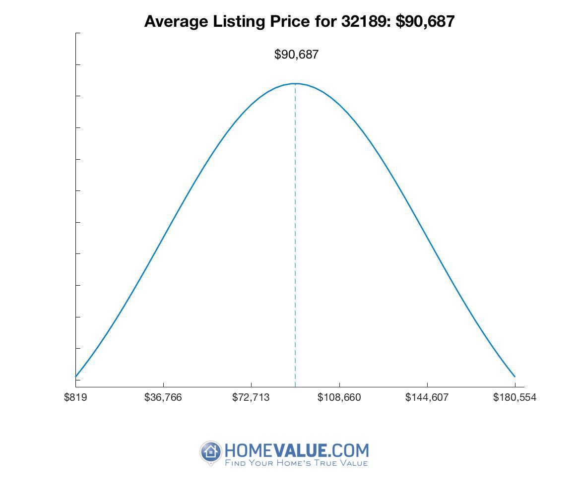Average List Price 32189
