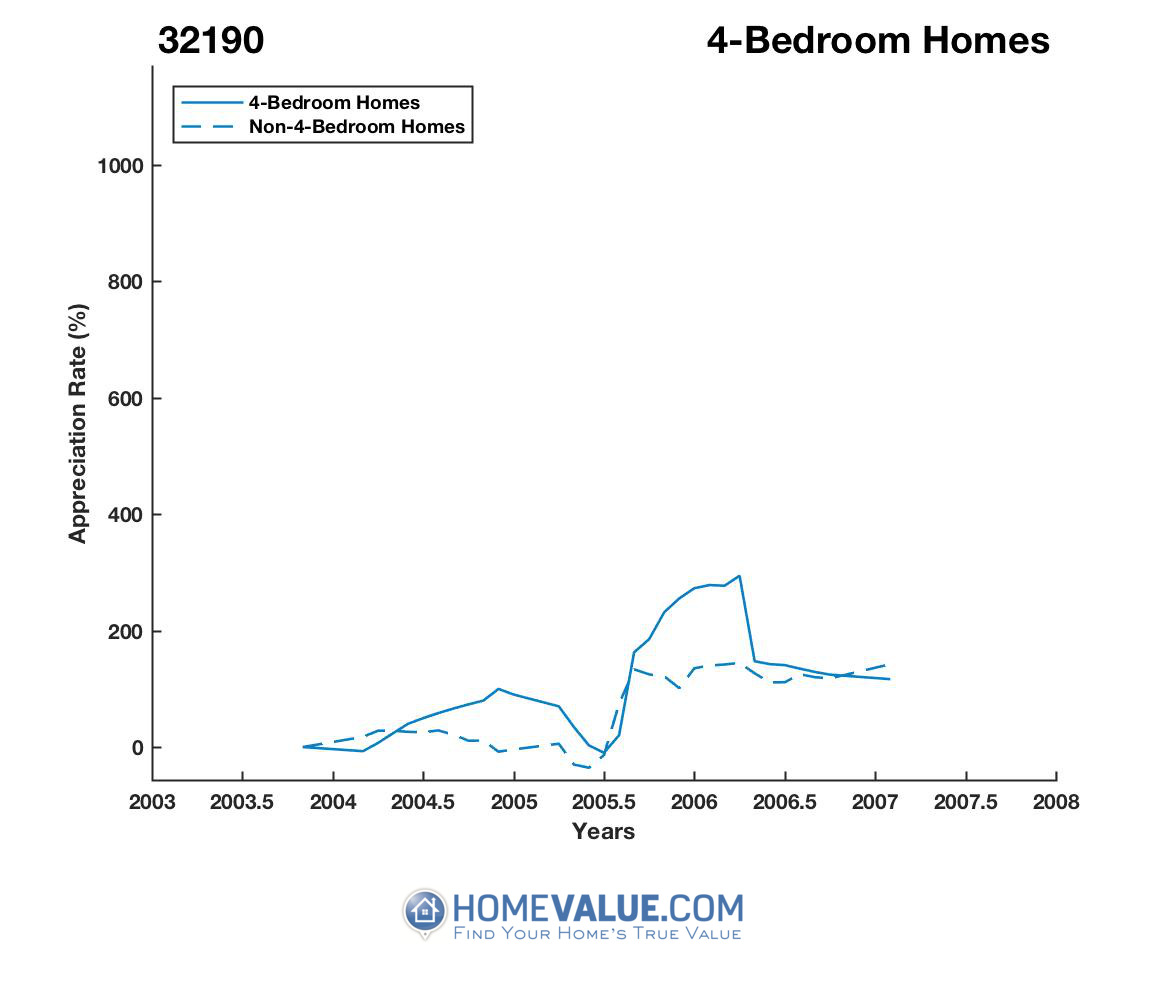 4 Bedrooms Homes have appreciated 6.0x faster since 01/15/2012.