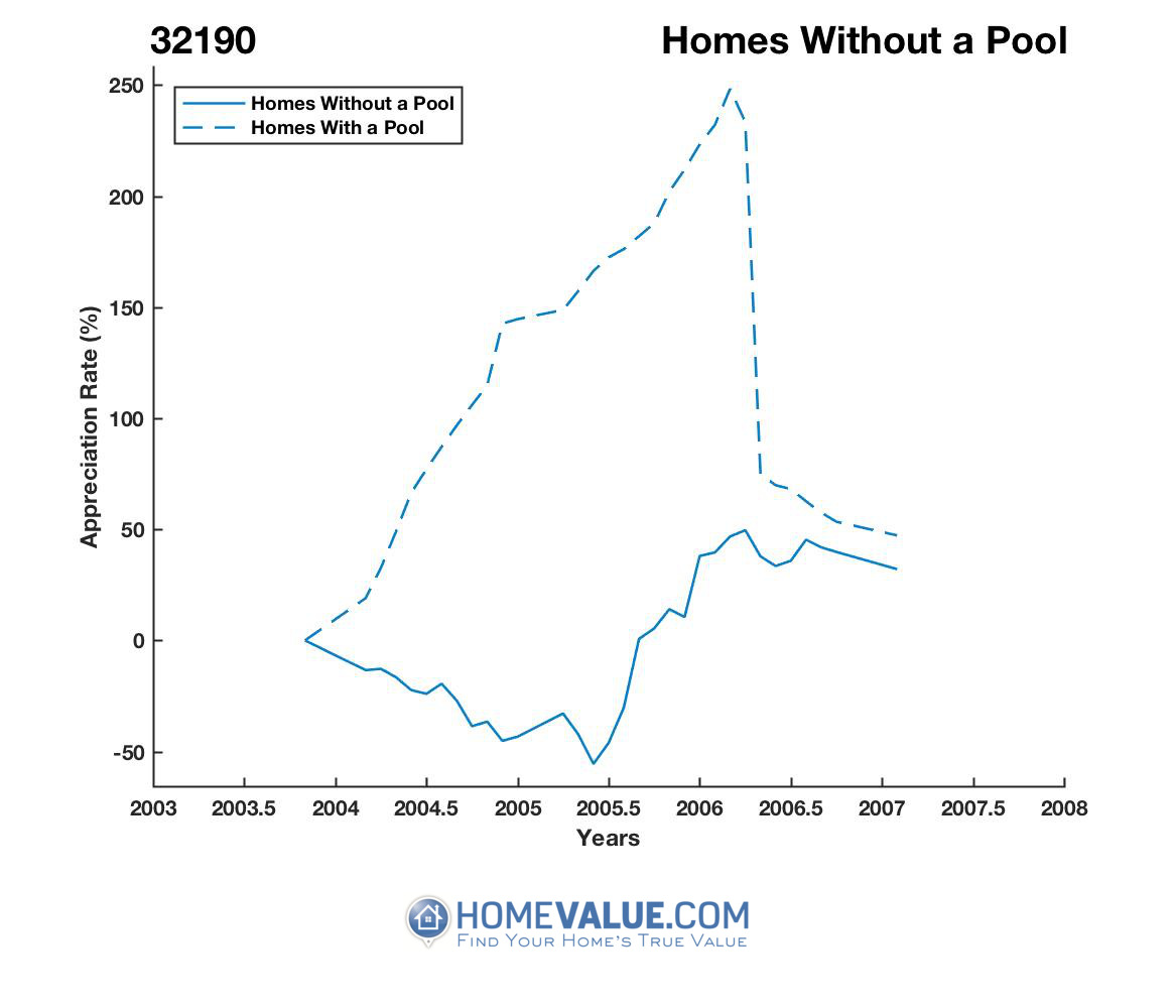 Homes Without A Pool Homes have appreciated 2.7x faster since 07/15/2013.