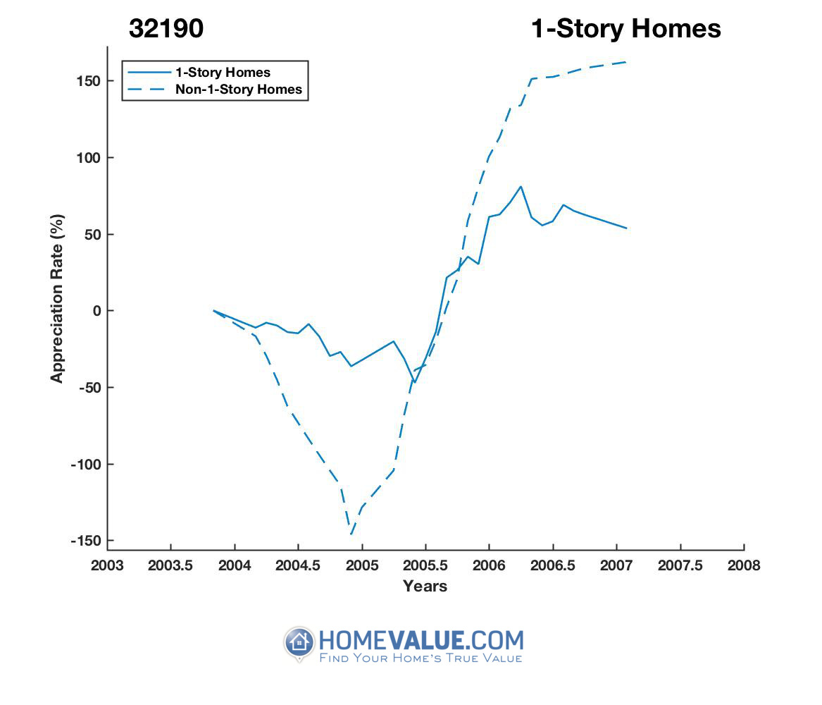 1 Story Homes have appreciated 2.7x faster since 07/15/2013.