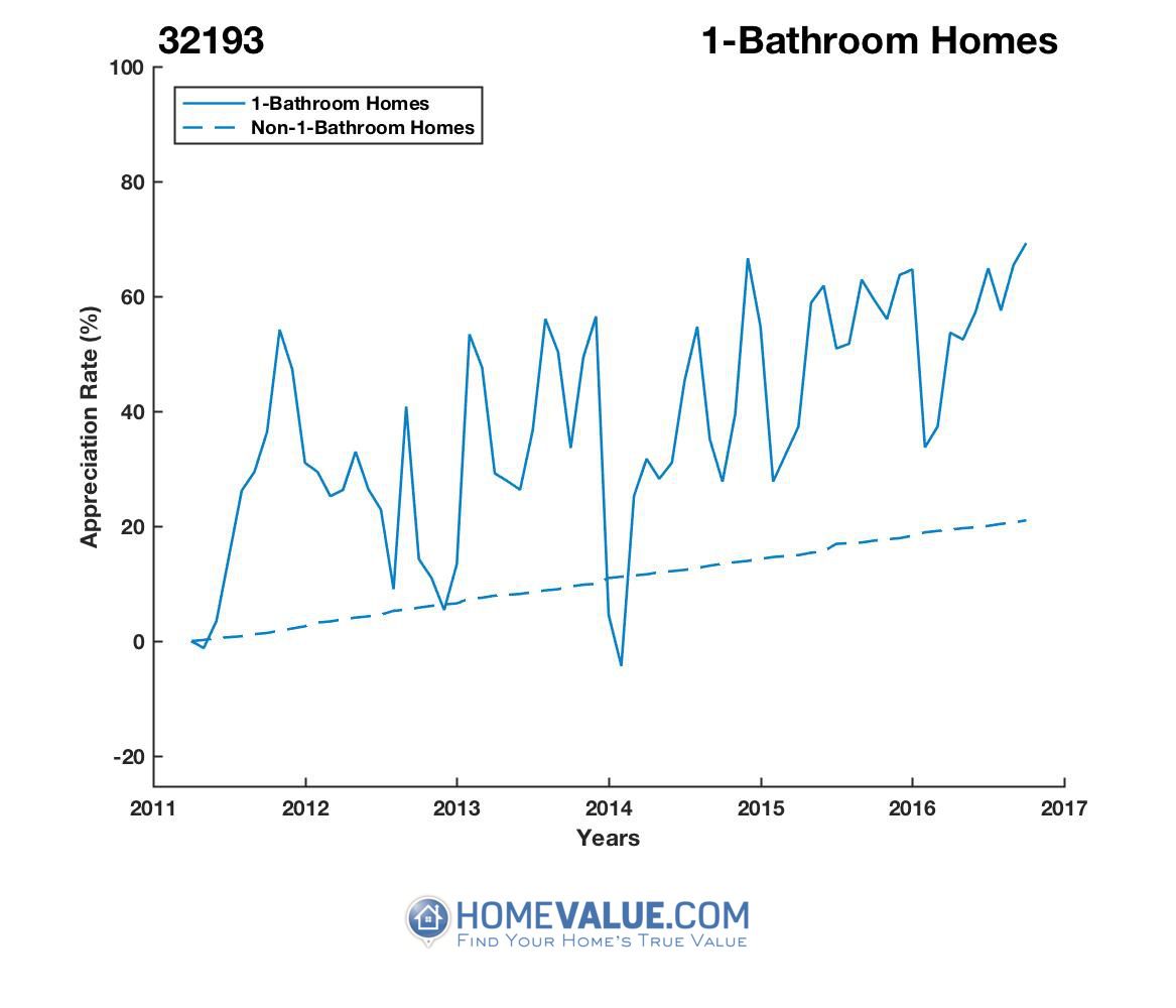 1 Bathroom Homes have appreciated 28% faster since 09/15/2012.