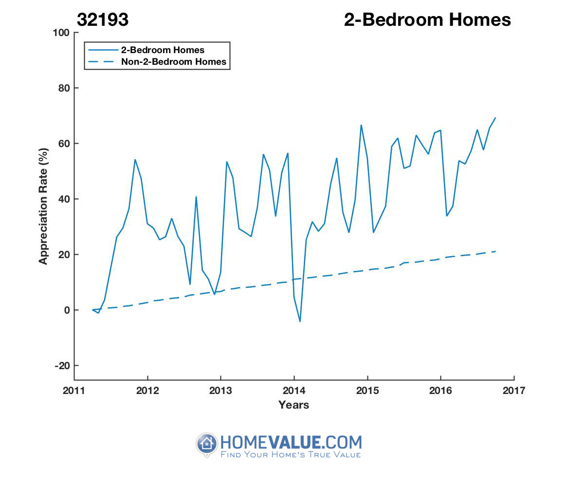 2 Bedrooms Homes have appreciated 28% faster since 09/15/2012.