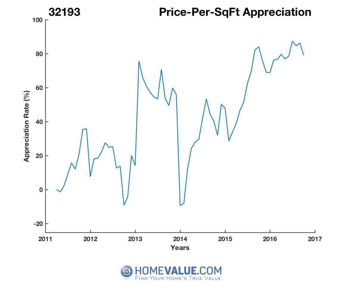 Average Price Per Sq.Ft. 32193