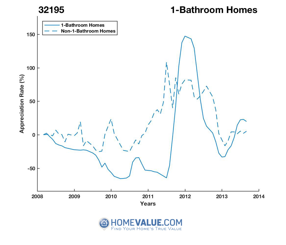 1 Bathroom Homes have appreciated 13.3x faster since 03/15/2014.