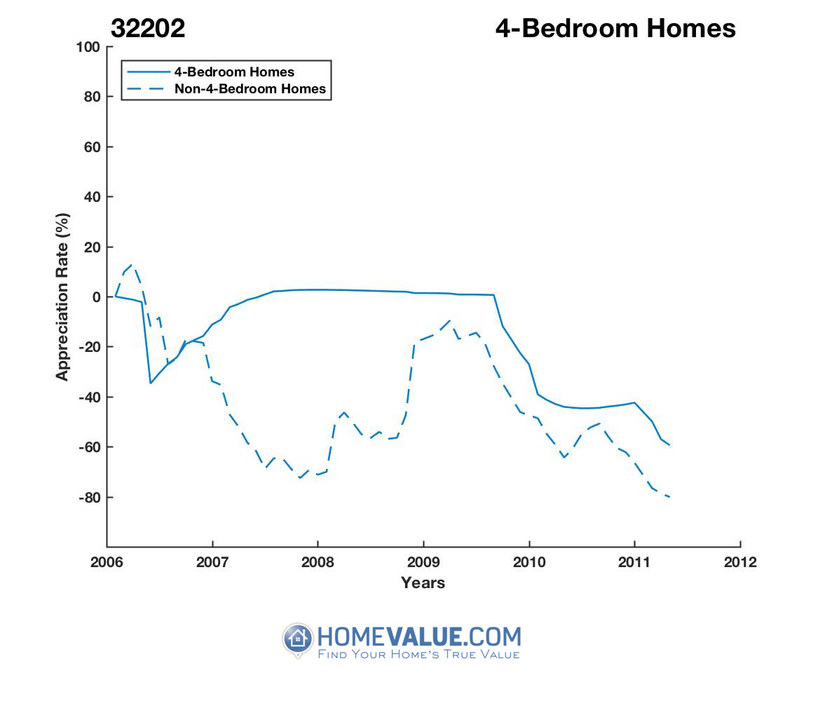 4 Bedrooms Homes have appreciated 142.4x faster since 08/15/2016.