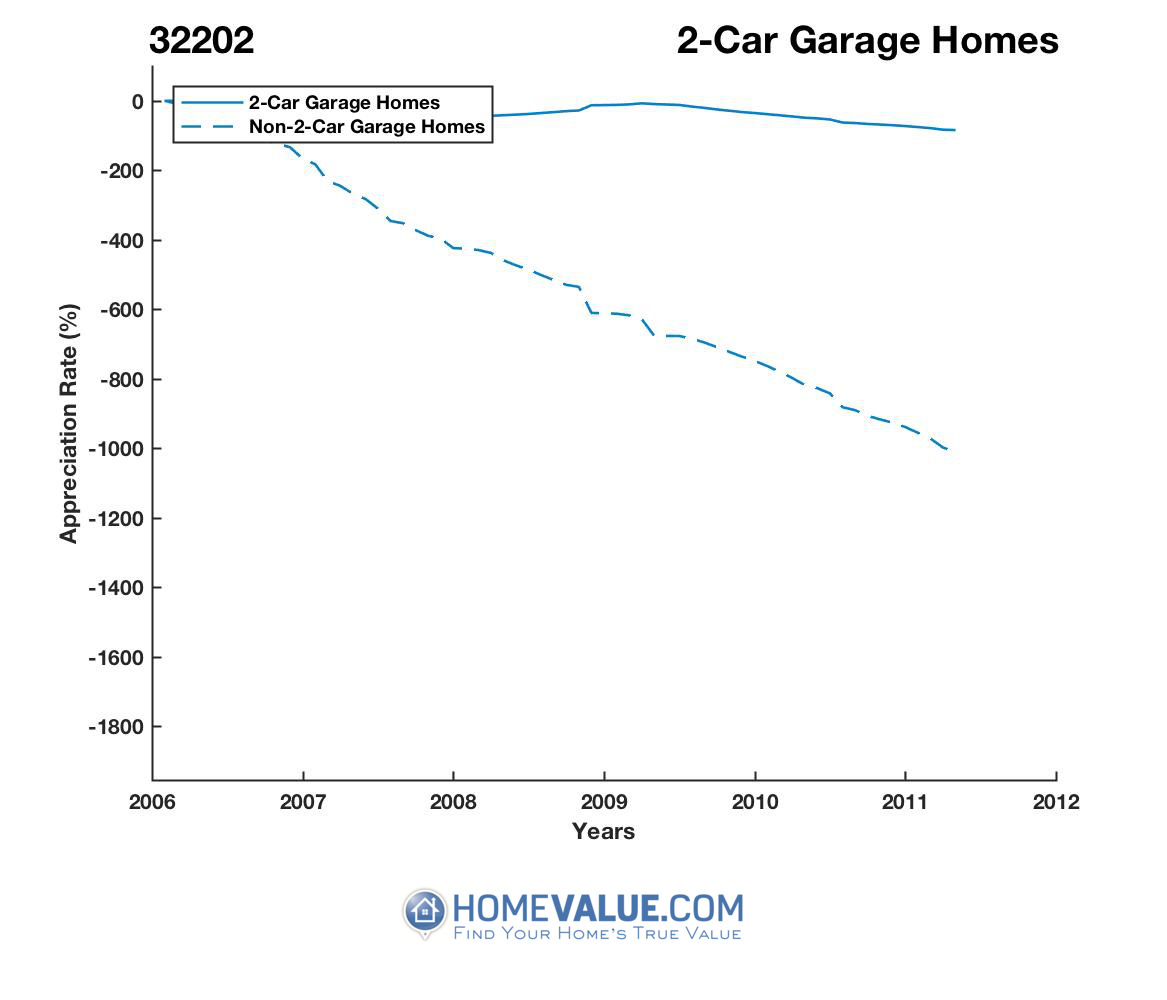 2 Car Garage Homes have appreciated 6.0x faster since 02/15/2012.