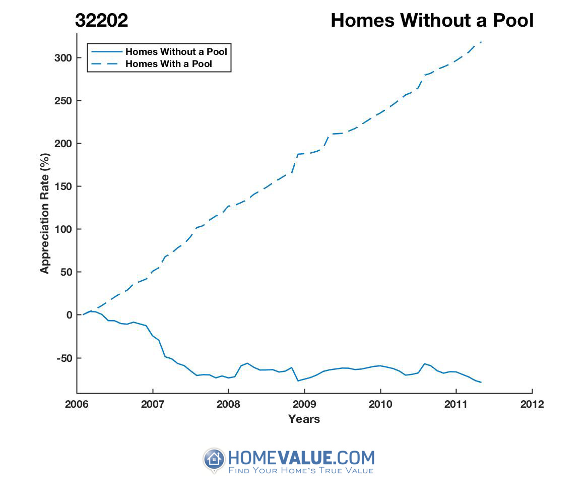 Homes Without A Pool Homes have appreciated 3.6x faster since 08/15/2014.